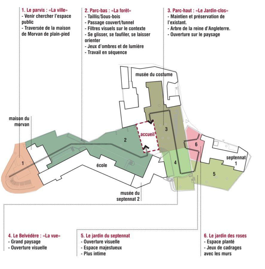 Création de la Cité Muséale - Mutabilis